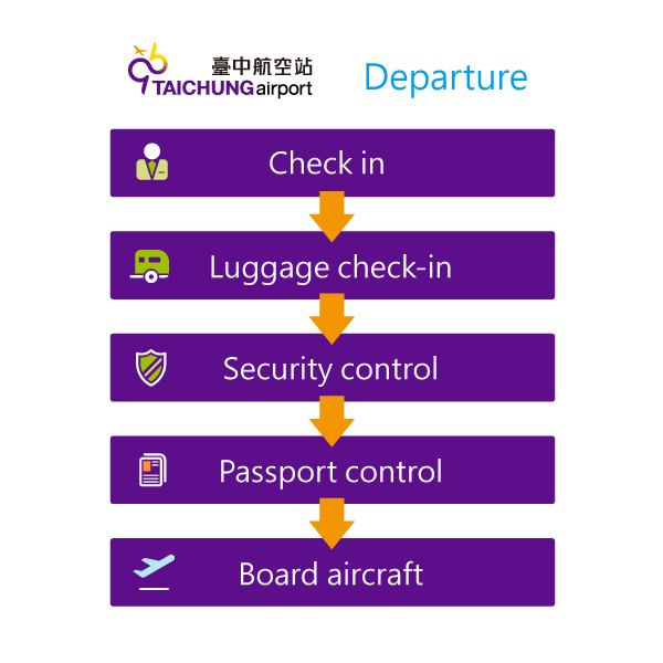 Exit Procedures for International Line:Check in>Baggage check-in>Security control>Passport control>Board aircraft